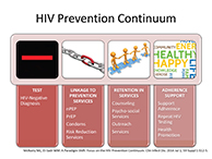 HIV Prevention Continuum