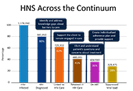 HNS Across the Continuum